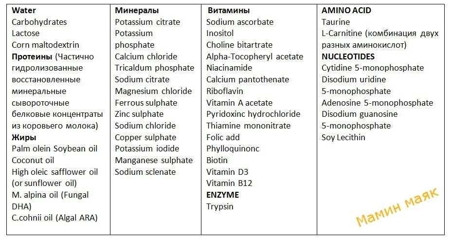 таблица молока состав фото