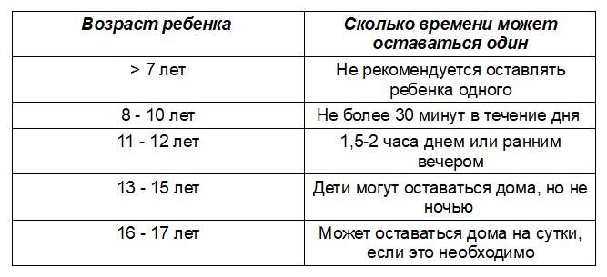 таблица времени - ребенок дома