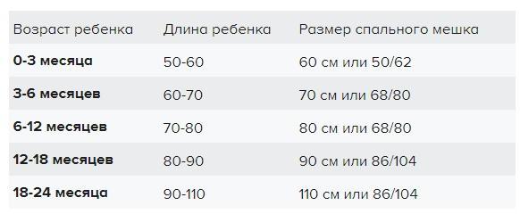 таблица размеро спального мешка фото